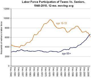 Teens-seniors-workforce