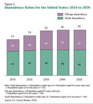 Dependency-ratios-US- 2010-2050