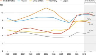 Unemployment-US-Other-Countries