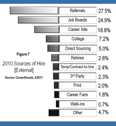 Sources-Of-Hire-2010