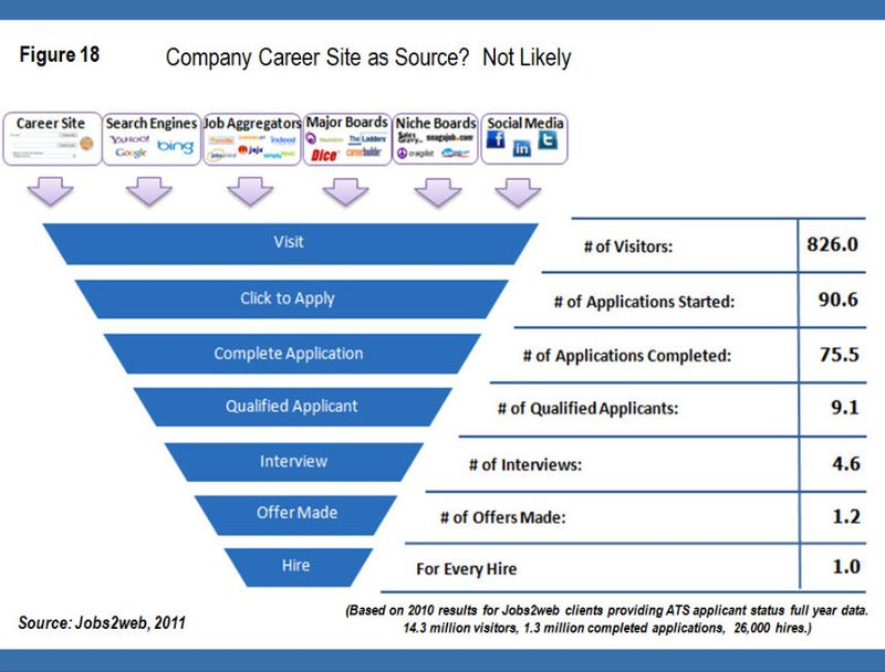 Importance-of-Career-Sites