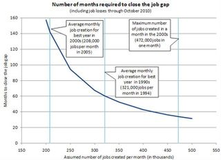 Months-required-to-reduce-job-gap